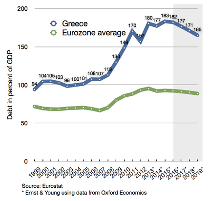 deuda de Grecia y europa.