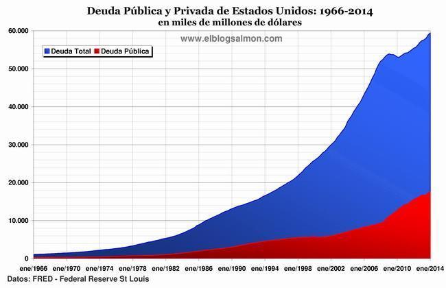 deuda publica y privada de EE.UU.