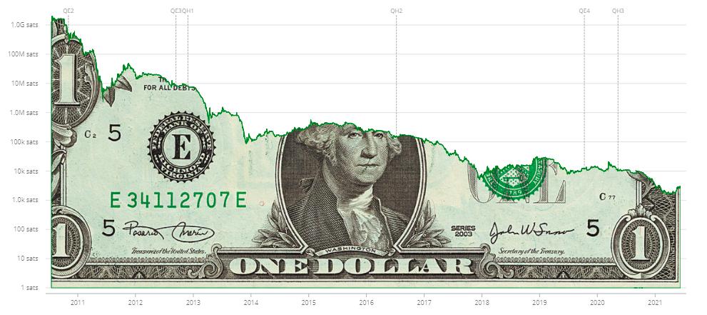 grafica dolar satoshi.