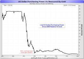valor del dólar respecto al oro. Gráfica