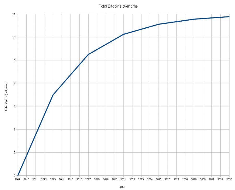 emisión de bitcoins gráfica