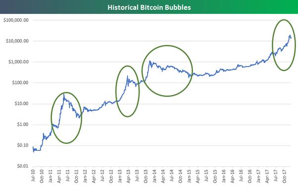 histórico del precio bitcoin